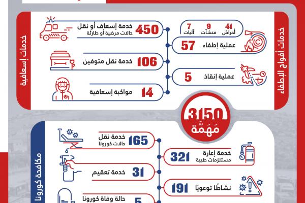 3150 خدمة للدفاع المدني - الهيئة خلال الاسبوع الفائت