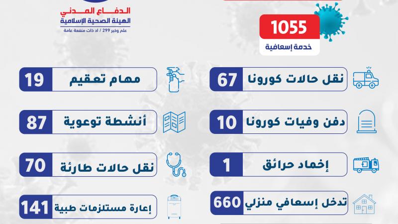 1055 خدمة للدفاع المدني في الساعات 24 الماضية على مختلف الاراضي اللبنانية
