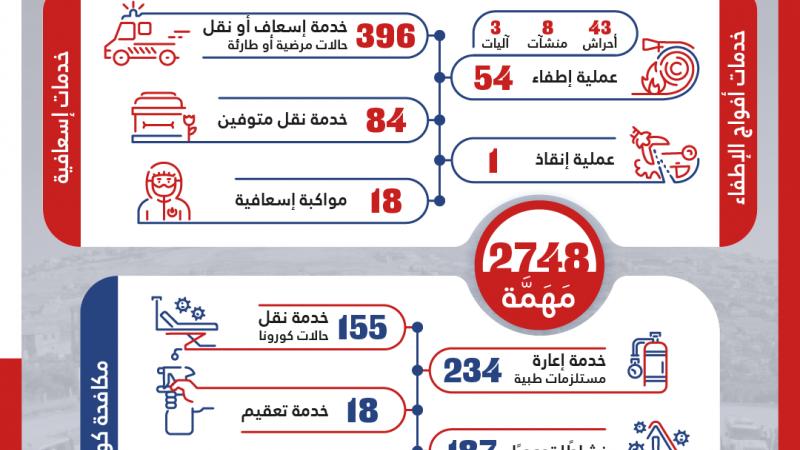 2748 خدمة للدفاع المدني - الهيئة خلال الاسبوع الفائت