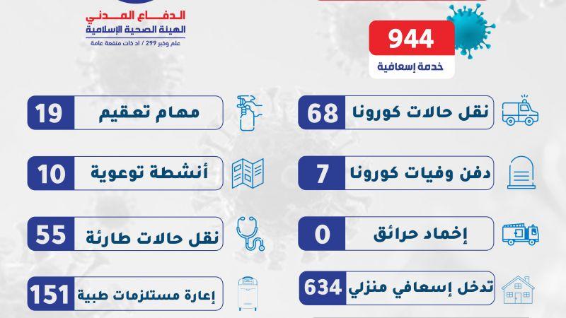 944 خدمة للدفاع المدني في الساعات 24 الماضية على مختلف الاراضي اللبنانية