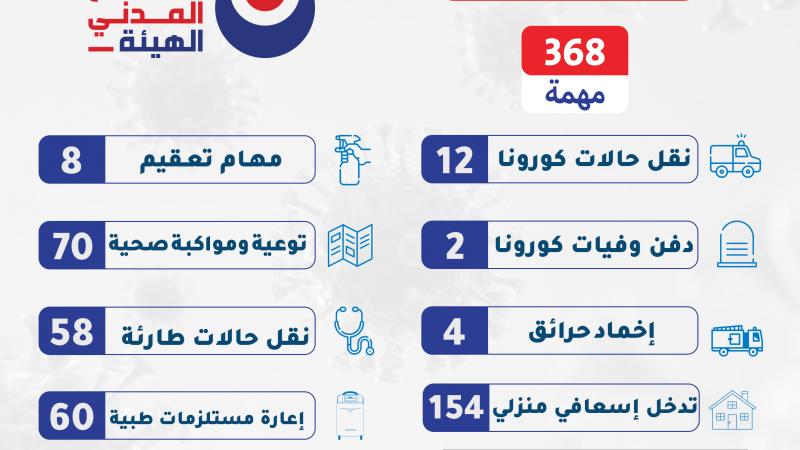 368 خدمة ومهمة خلال الـ 24 ساعة الماضية على مختلف الأراضي اللبنانية