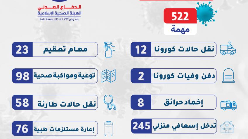 522 خدمة ومهمة في الساعات 24 الماضية على مختلف الأراضي اللبنانية