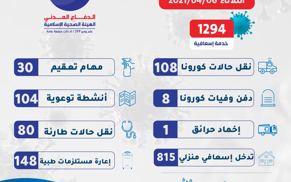 1294 خدمة في الساعات 24 الماضية على مختلف الاراضي اللبنانية